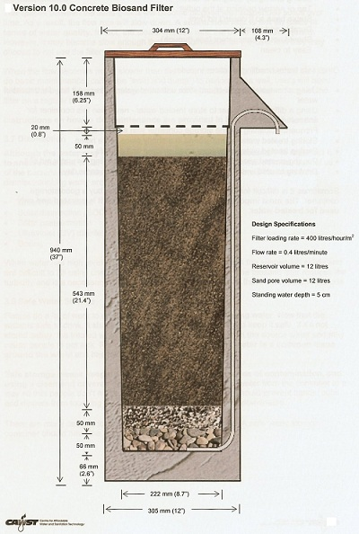 Almost all what you need to know about Bio-sand filters